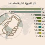 إحصائيات وأرقام أكثر الأجهزة الذكية إستخداما في العالم اليوم