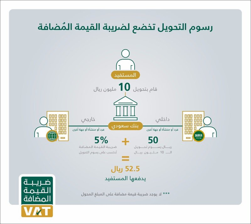 رسوم الخدمات البنكية خاضعة لـ ضريبة القيمة المضافة ومن ضمنها رسوم التحويلات