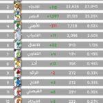 """""""ادعم ناديك"""" الهلال في الصدارة والأهلي يتراجع"""