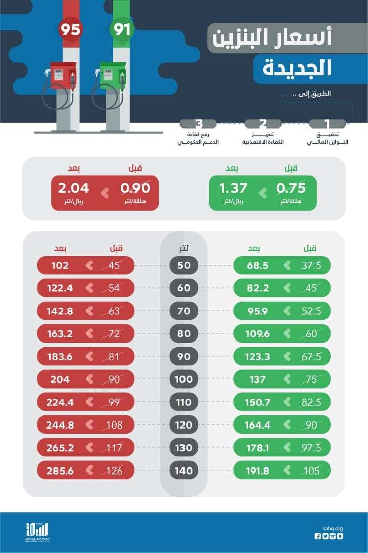 تطبيق تغيير أسعار البنزين فرق السعر قبل وبعد التعديل