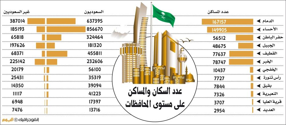 4.1 مليون نسمة عدد سكان المنطقة الشرقية