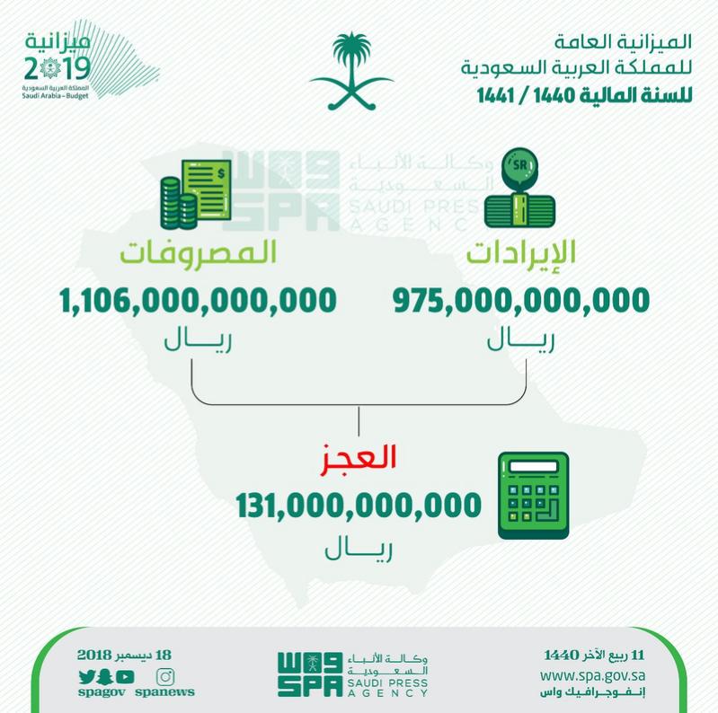 تفاصيل الميزانية السعودية 2019  الإيرادات والمصروفات