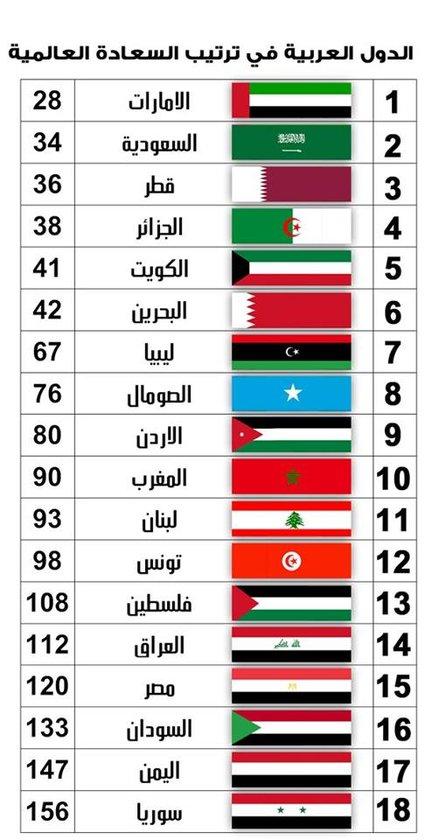 ترتيب الدول العربية في مؤشر السعادة