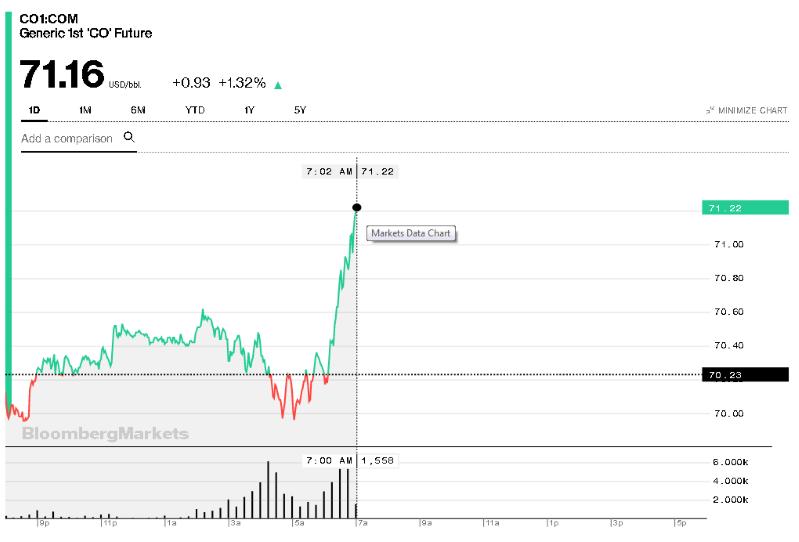 ارتفاع أسعار النفط بأكثر من 1% بعد الهجوم الإرهابي على محطتي ضخ نفط في السعودية