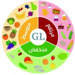 المؤشر الجلايسيمي(Glycemic index) قياس سرعة تأثير الأطعمة في رفع مستوى السكر في الدم